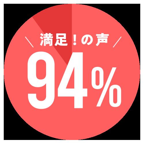 満足の声94%