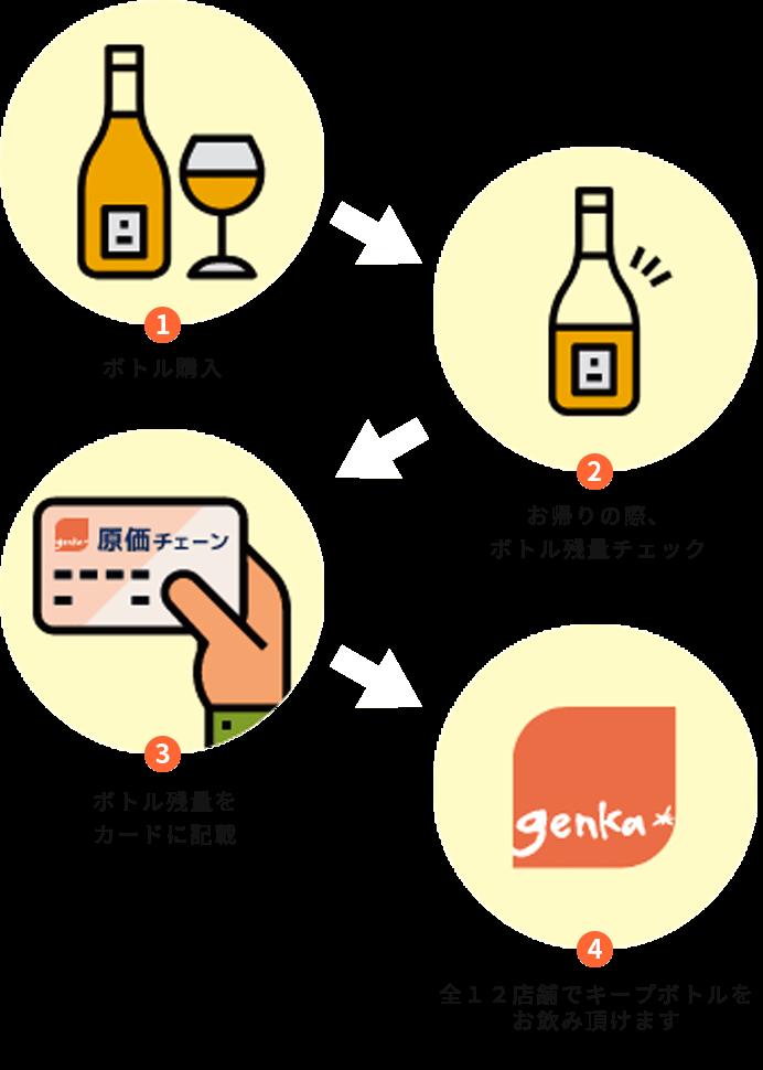 イラスト:原価チェーンのボトルカードの仕組み